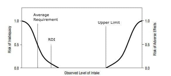 Bathtub Curve for How the RDI and UL is set