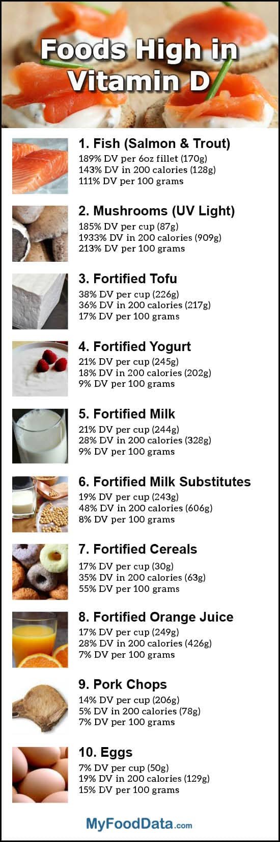 List Of Foods That Give You Vitamin D