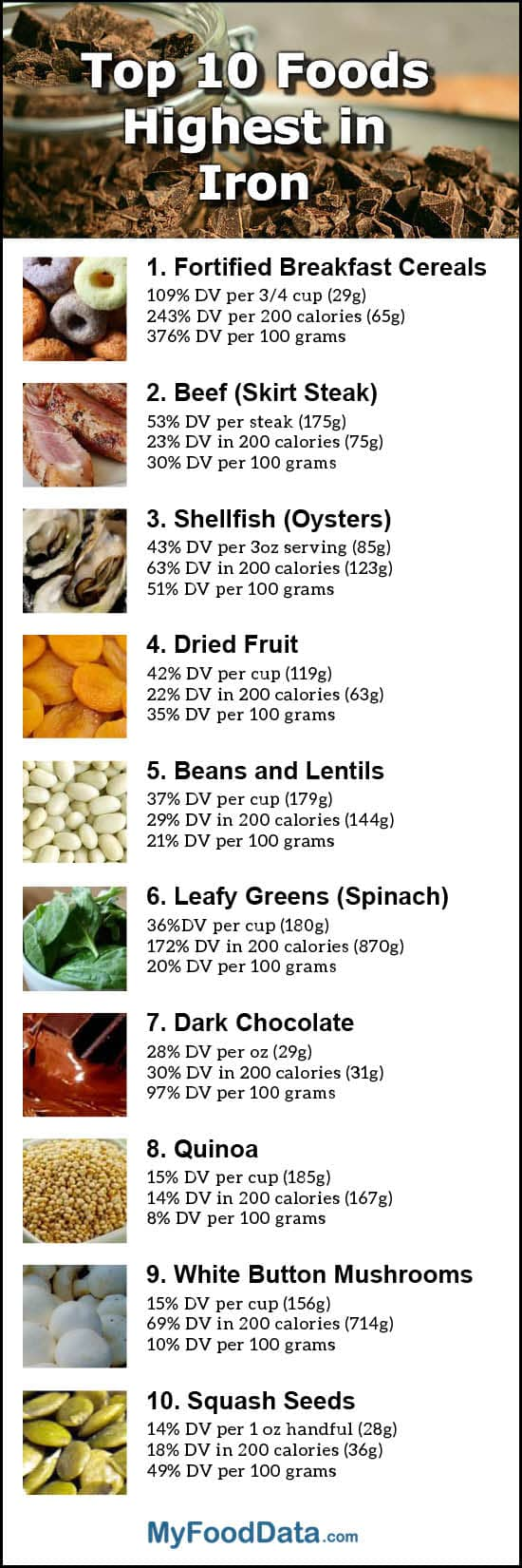 Top 10 foods highest in iron infographic workwithnaturefo