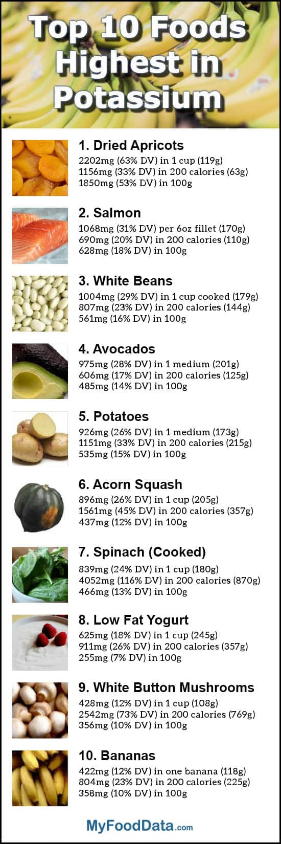 Transformative image regarding list of high potassium foods printable