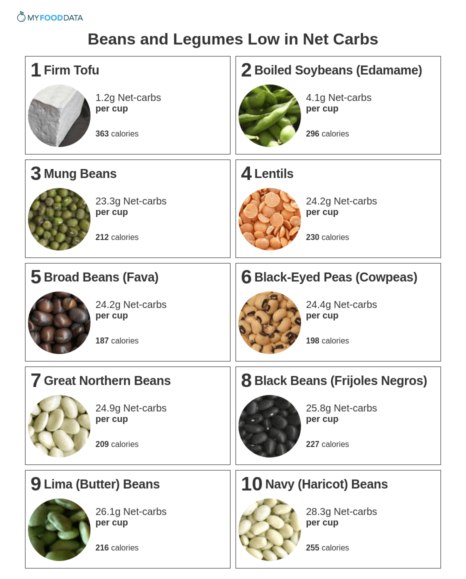 Printable list of beans low in net carbs.