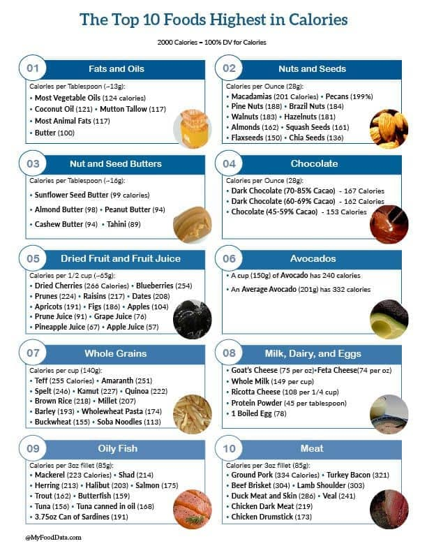 Mesmerizing image intended for food calorie list printable
