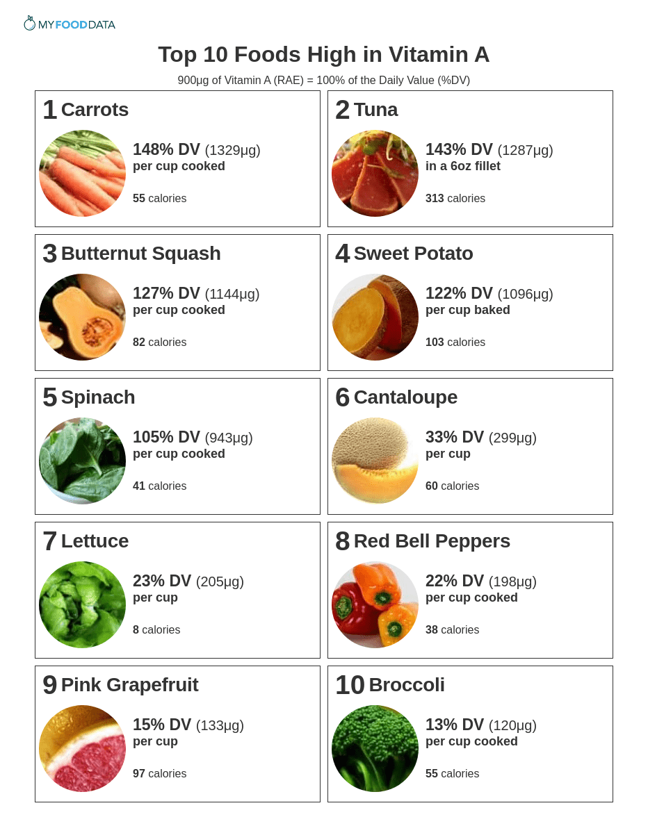 A printable list of the top 10 foods highest in vitamin A.