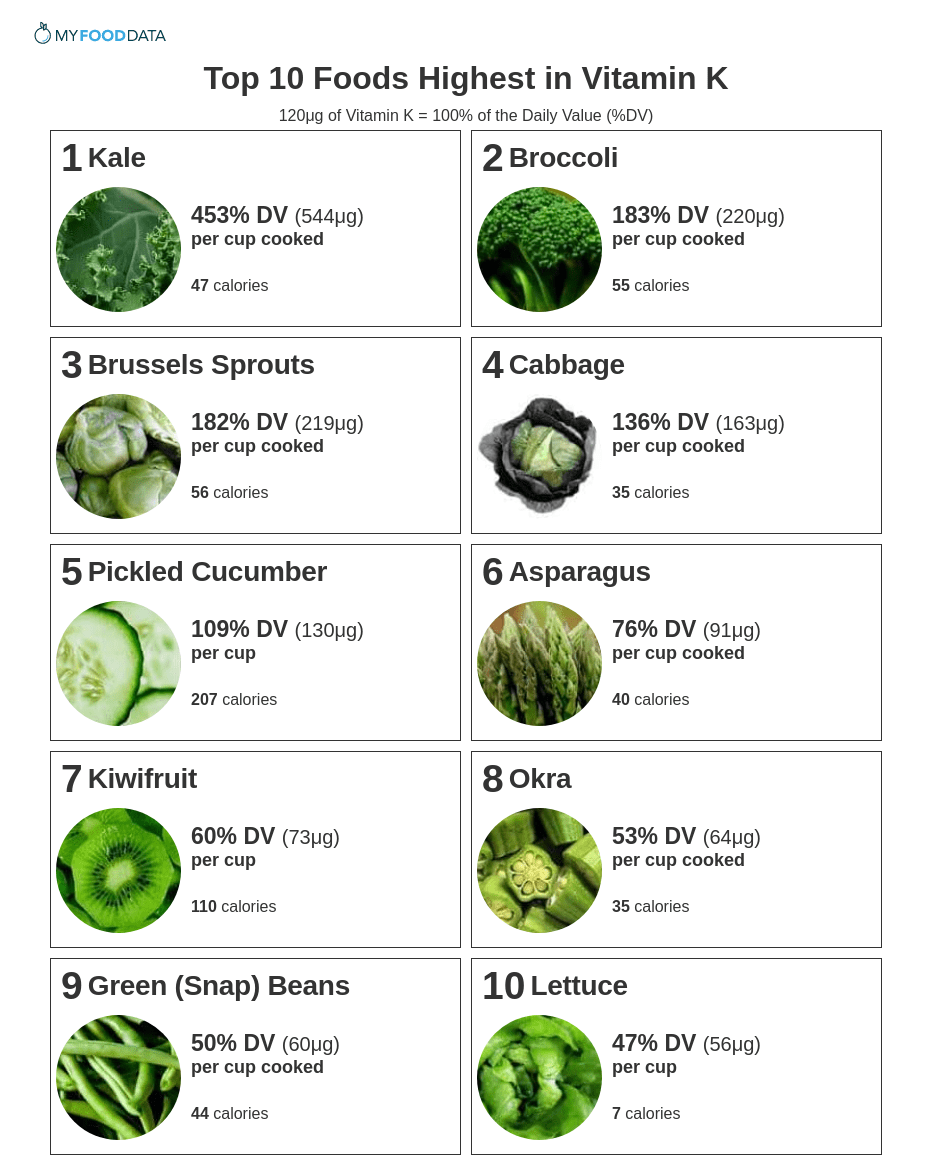 A printable list of the top 10 foods highest in vitamin K.