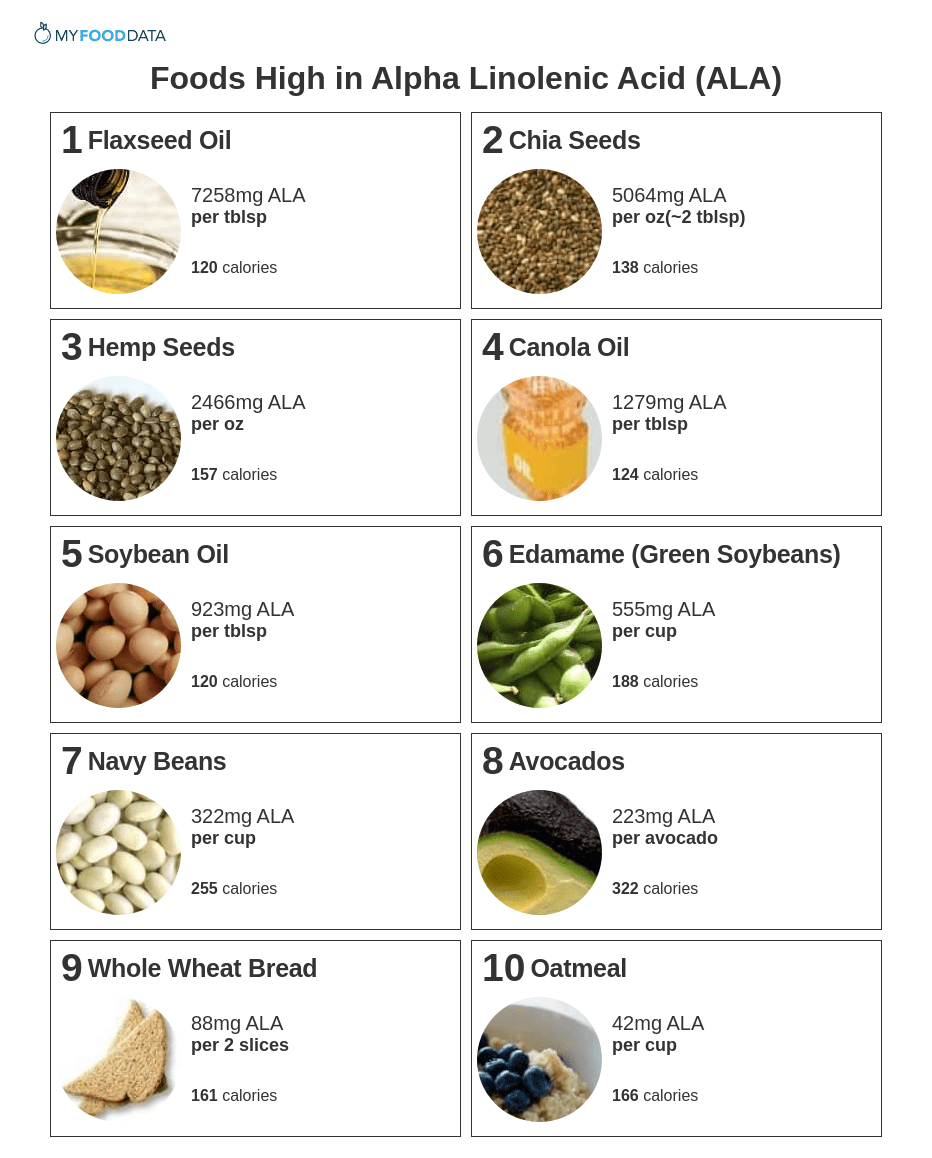 Printable List of Foods High in ALA.
