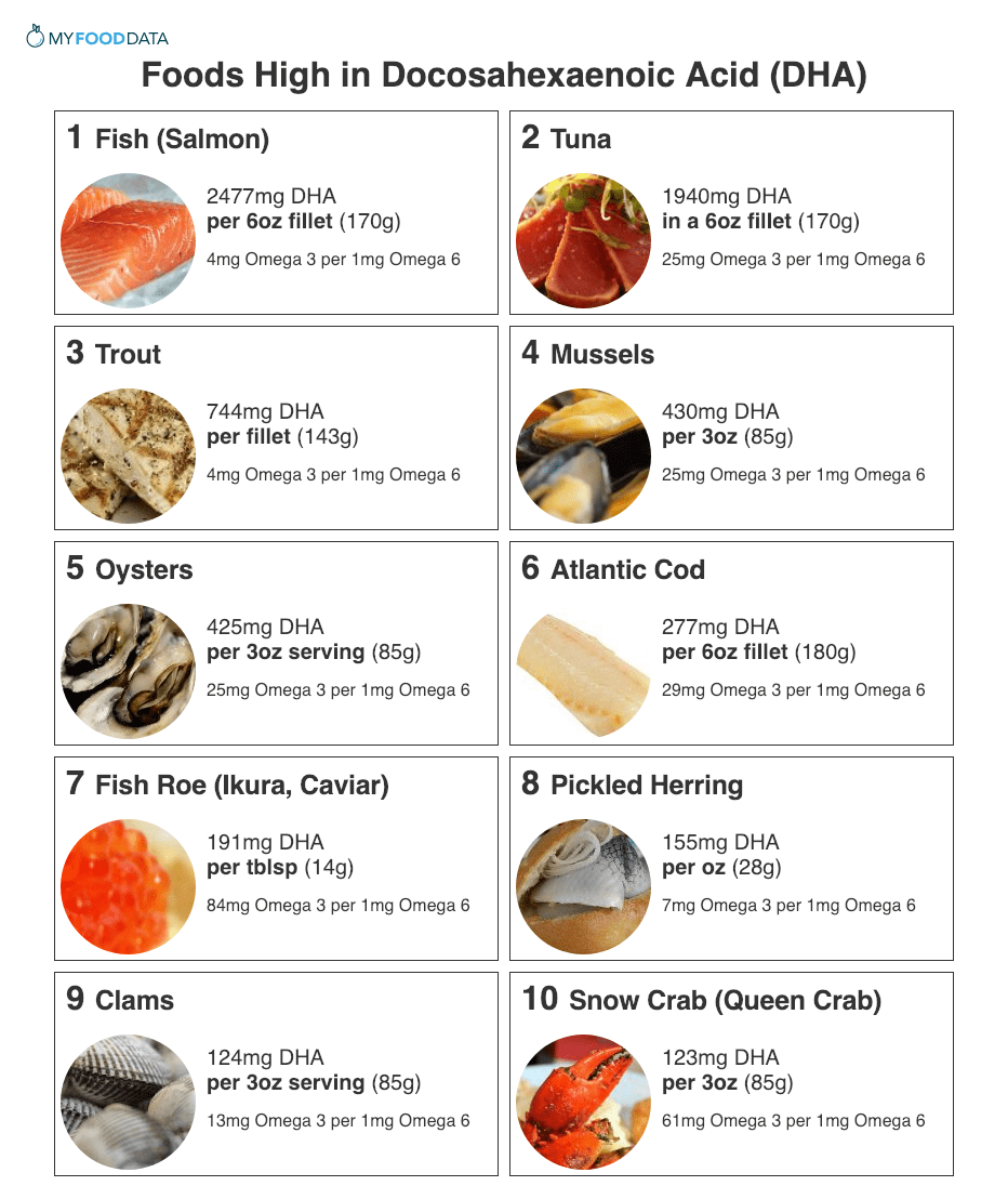 A printable list of foods high in DHA. Foods high in DHA include salmon, tuna, canned tuna, trout, mussels, oysters, cod, fish eggs, pickled herring, clams, and snow crab.