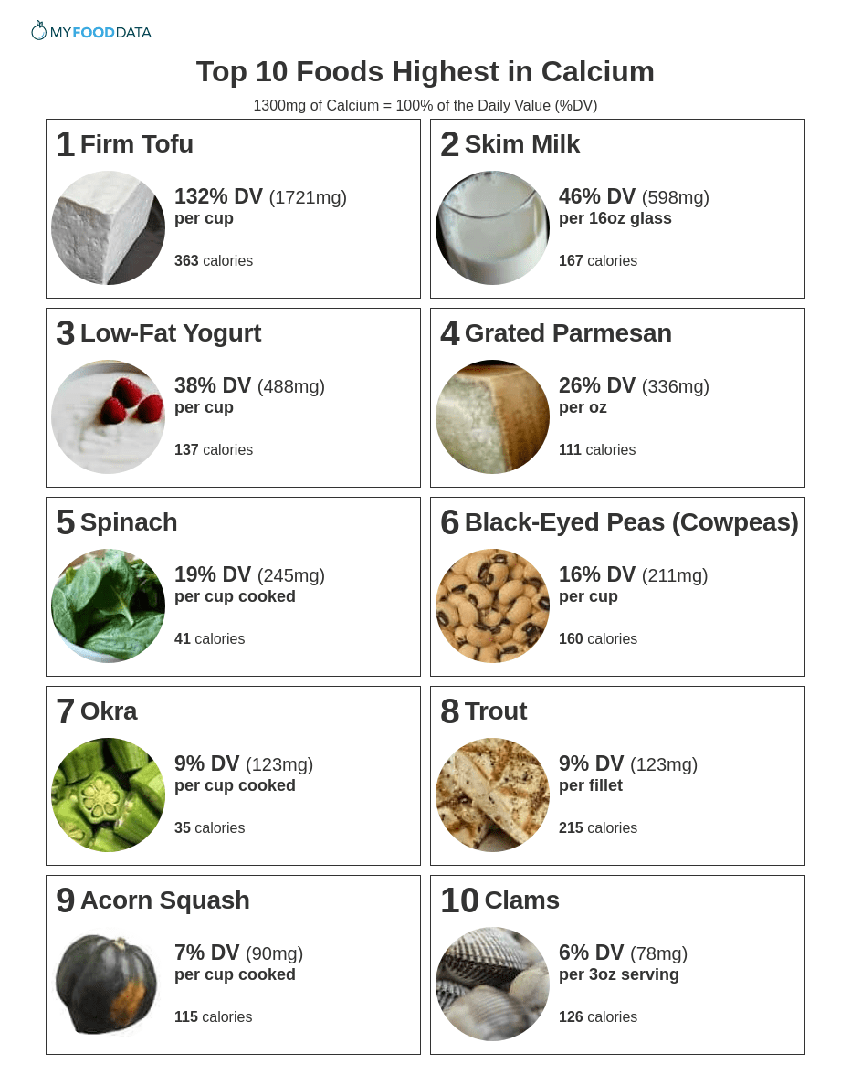 A printable list of high calcium foods including tofu, milk, yogurt, cheese, leafy greens, beans, clams, okra, trout, and acorn squash.