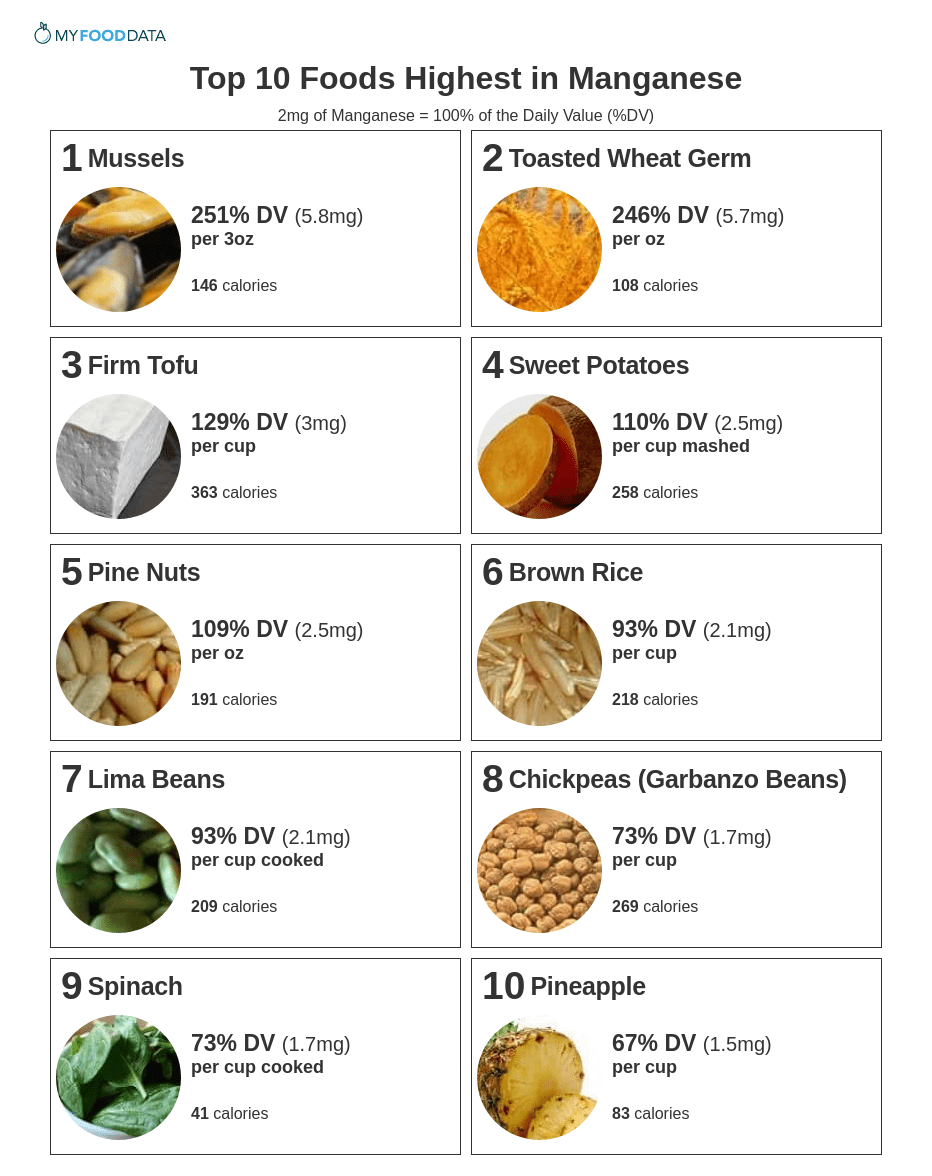A printable list of foods high in manganese including mussels, wheat germ, tofu, sweet potatoes, nuts, brown rice, lima beans, chickpeas, spinach, and pineapples.