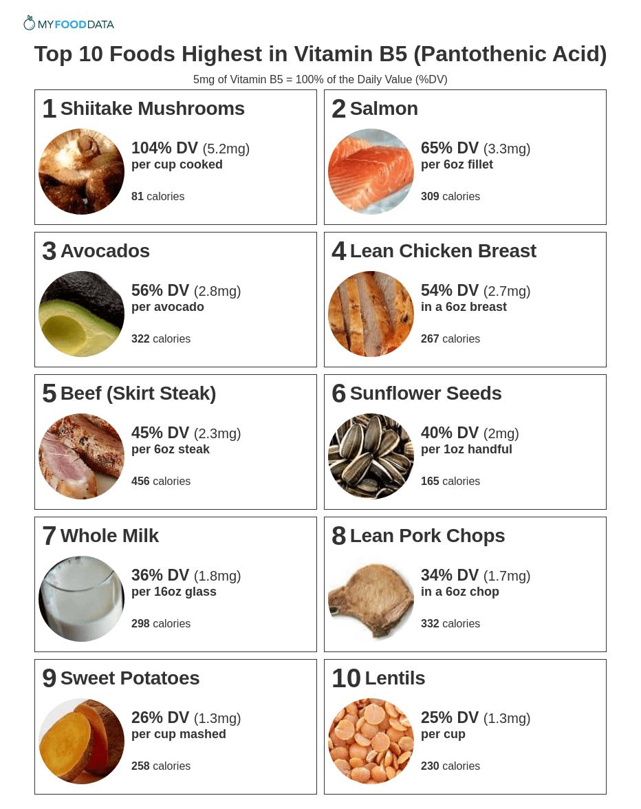 Printable list of foods high in pantothenic acid (vitamin B5)