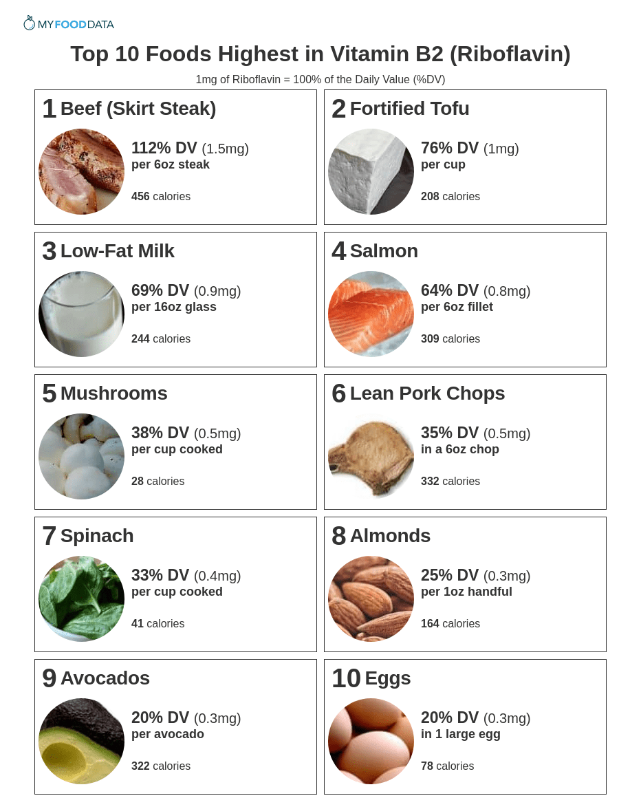 Printable list of foods high in riboflavin (B2).