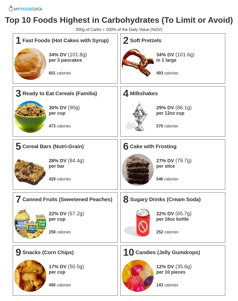 A printable list of the top 10 foods highest in carbs to avoid.