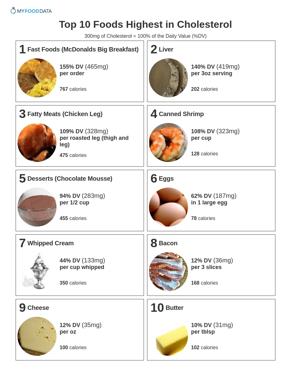 Printable list of foods high in cholesterol.