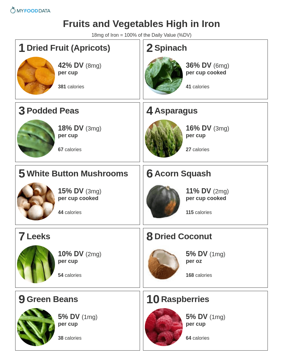 Printable one-page list of fruits and vegetables high in iron including: dried fruits, dark leafy greens, podded peas, asparagus, button mushrooms, acorn squash, leeks, dried coconut, green beans, and raspberries.