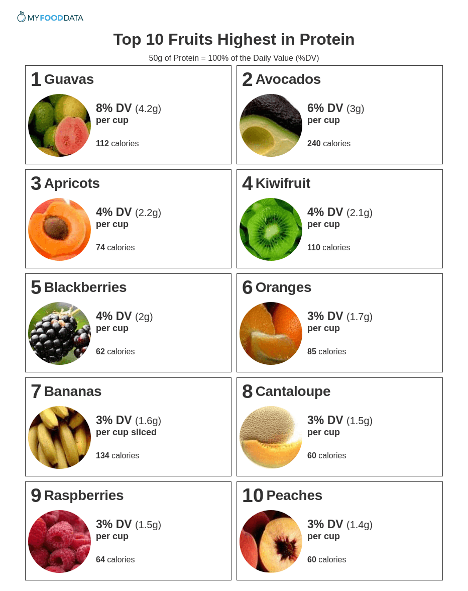 A one-page printable of fruits high in protein including guavas, avocados, apricots, kiwifruit, blackberries, oranges, bananas, cantaloupe, raspberries, and peaches.