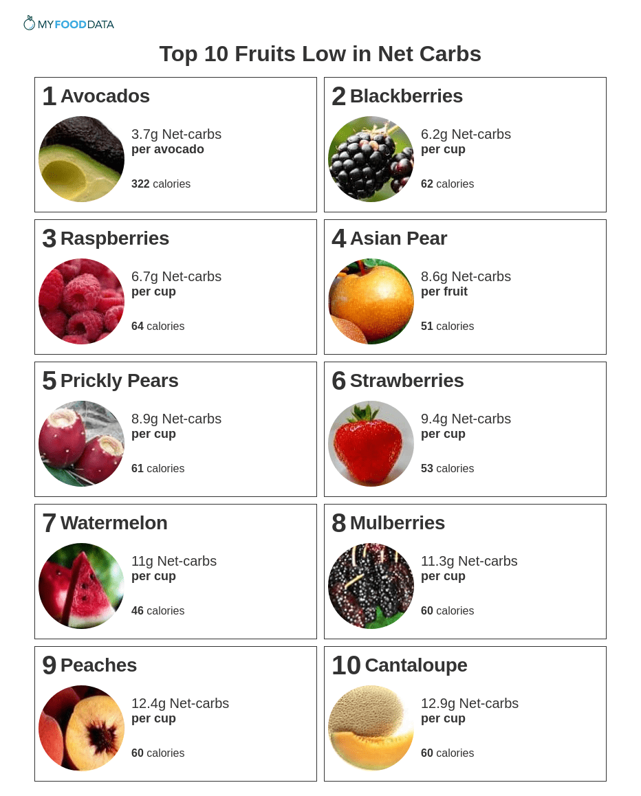 Printable list of fruits low in net-carbs.