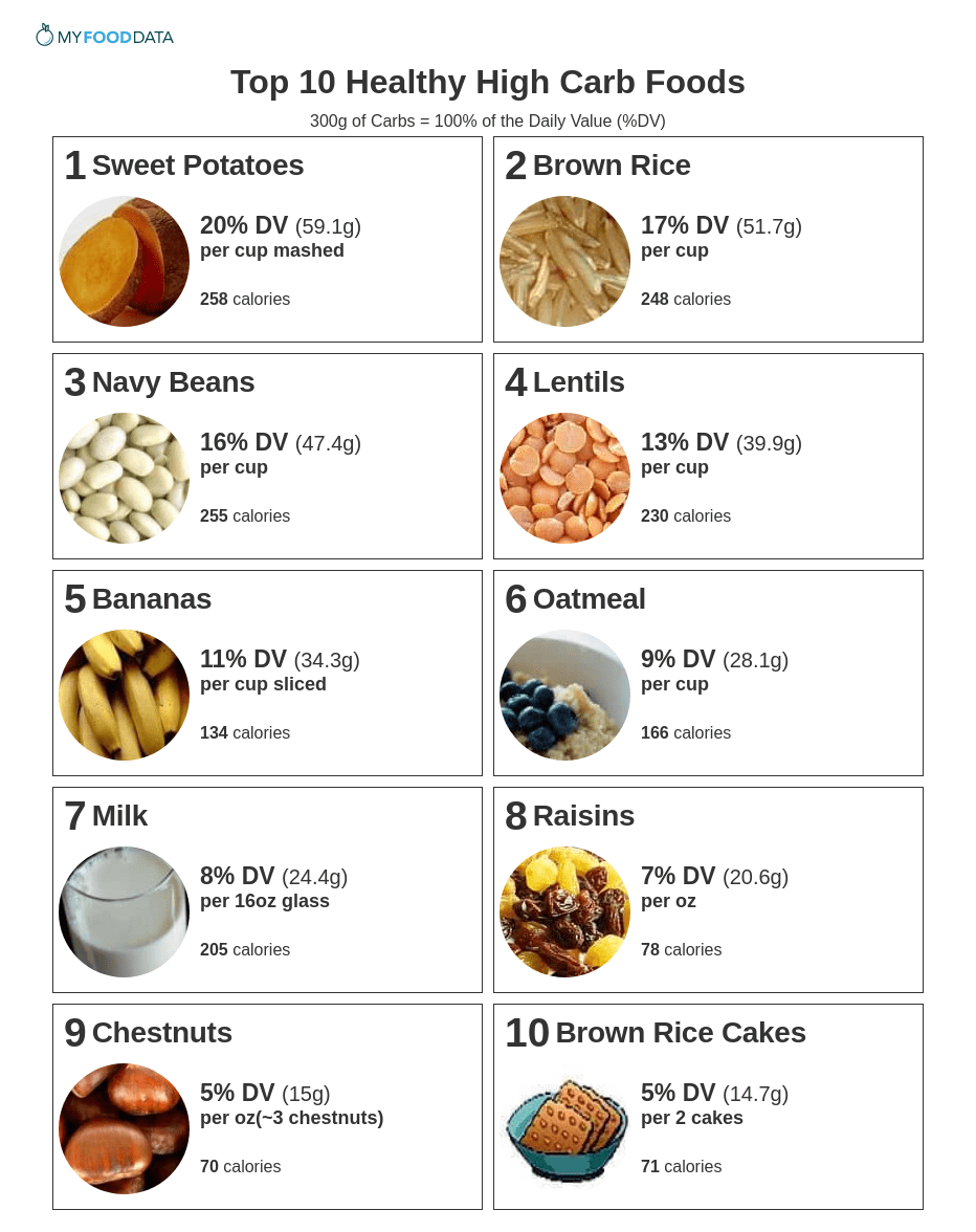 A printable list of healthy high carb foods.