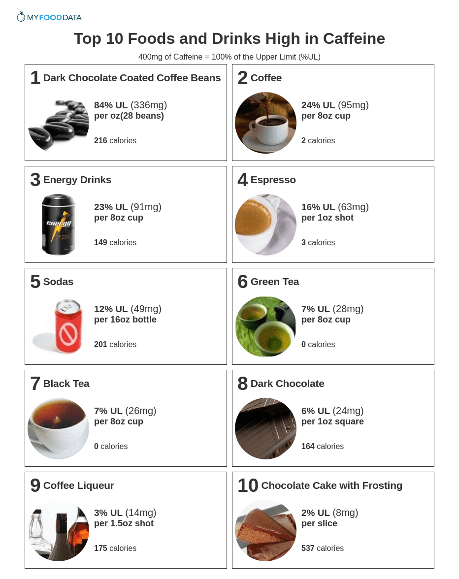 Printable one page sheet of the top 10 foods and drinks highest in caffeine.