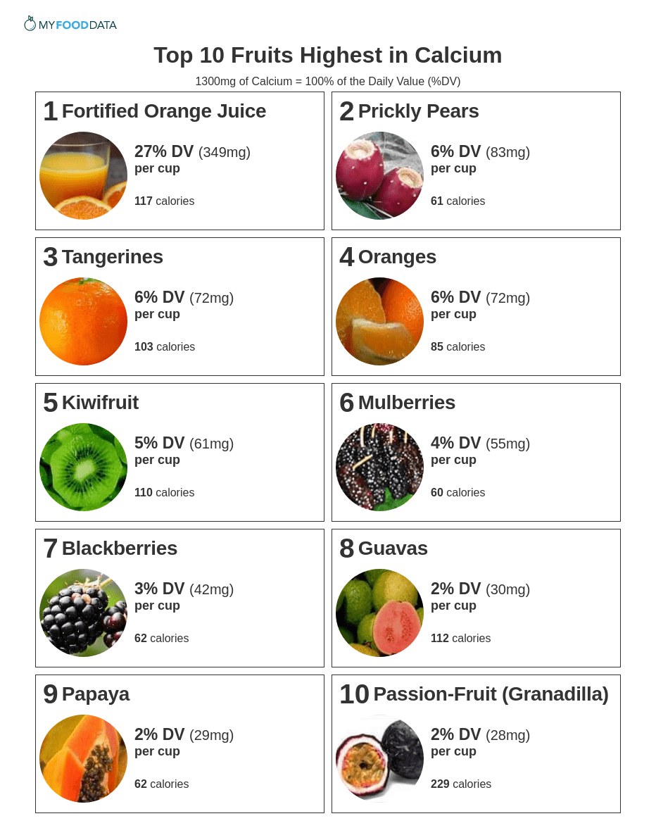 Printable list of high calcium fruits.