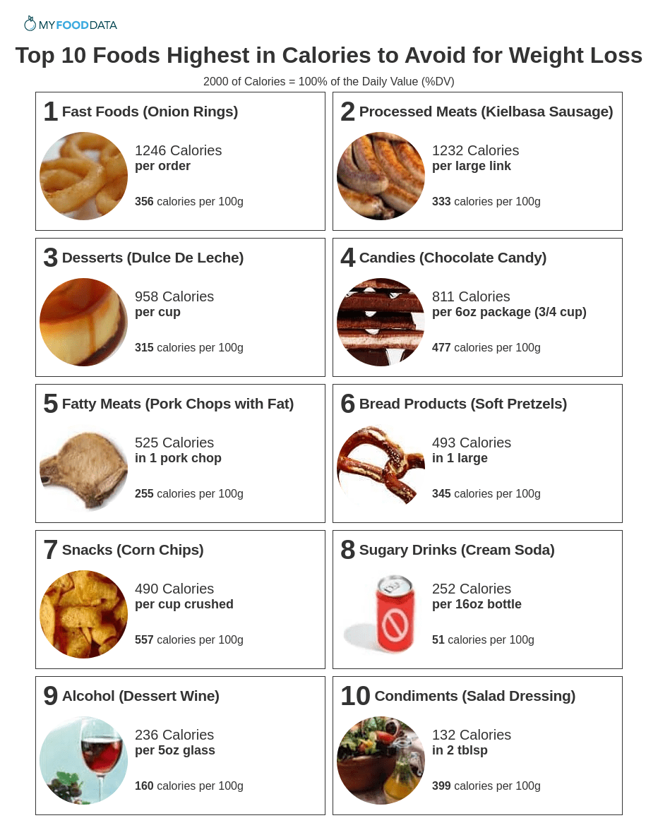 A printable list of high-calorie foods to avoid including fast foods, processed meats, desserts, candies, fatty meats, bread products, snacks, sugary drinks, alcohol, and condiments.