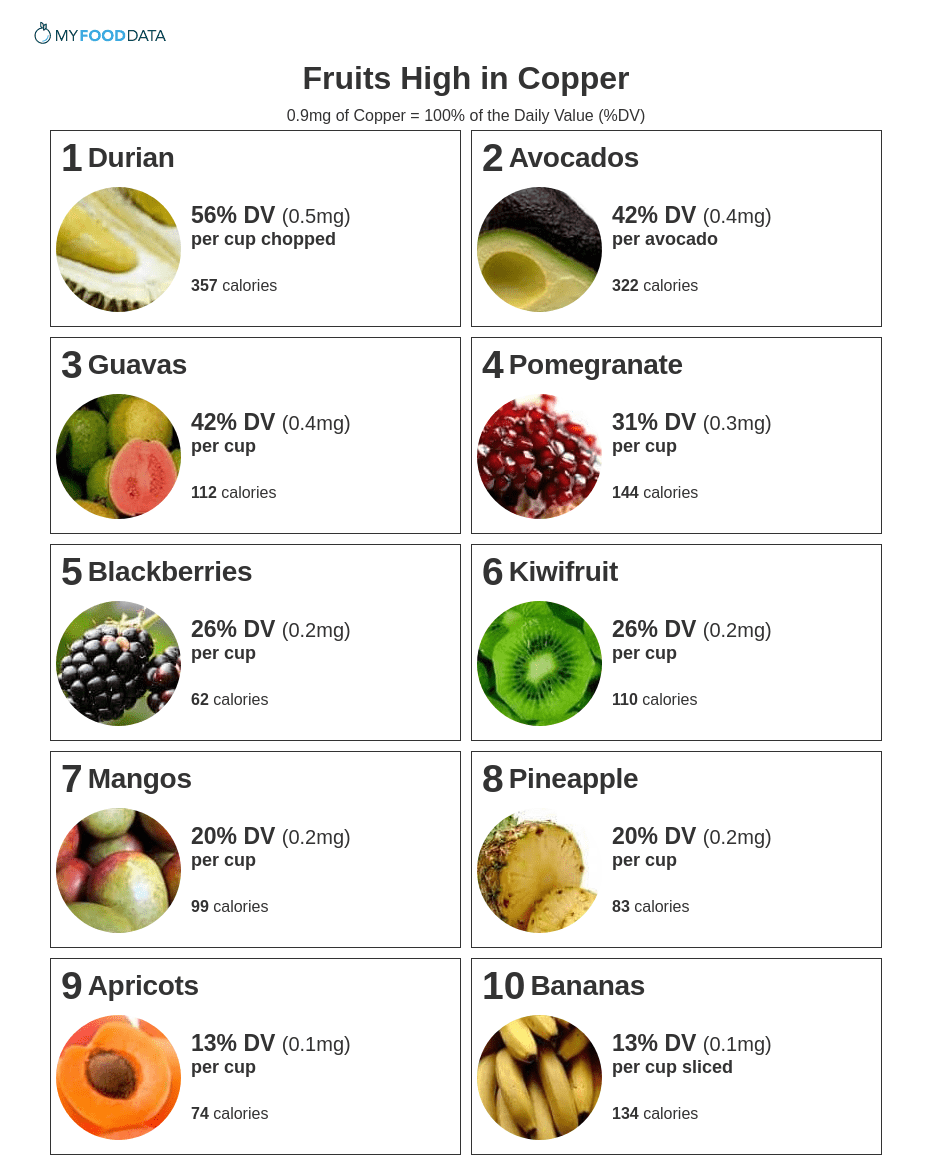 Printable list of high copper fruits including durian, avocados, guavas, pomegranates, blackberries, kiwifruit, mangos, pineapples, apricots, and bananas. The current daily value (DV) for copper is 0.9mg.