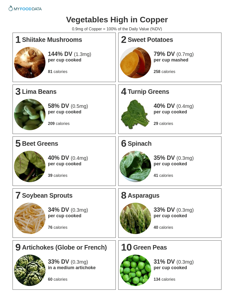 Printable list of vegetables high in copper including mushrooms, sweet potatoes, lima beans, turnip greens, beet greens, spinach, soybean sprouts, asparagus, artichokes, and green peas.