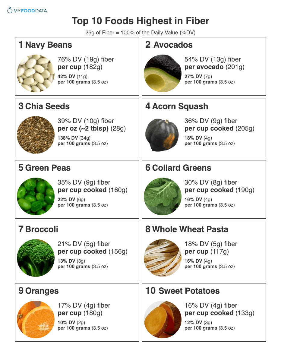 Top 10 Foods Highest in Fiber