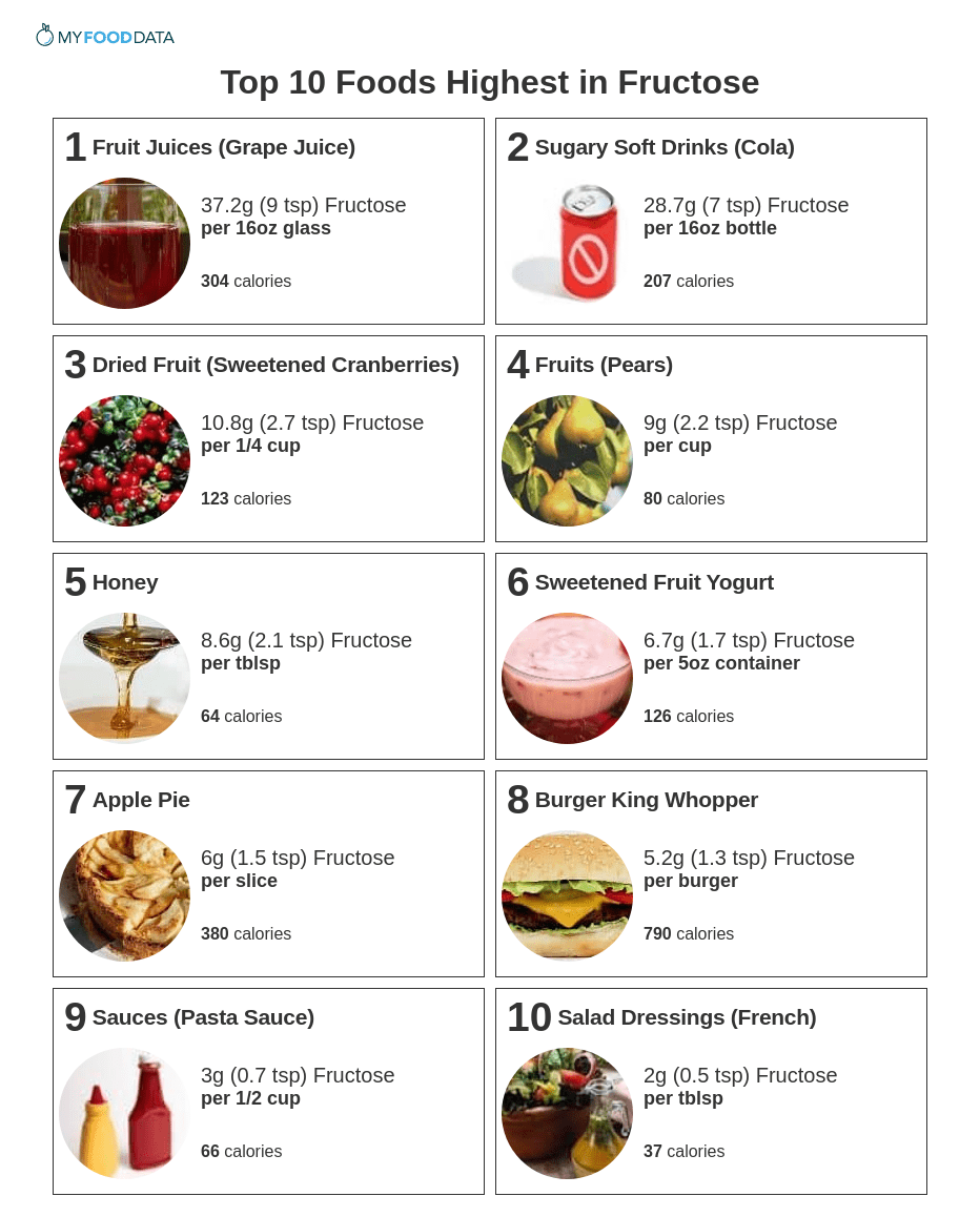 A printable list of fructose rich foods.
