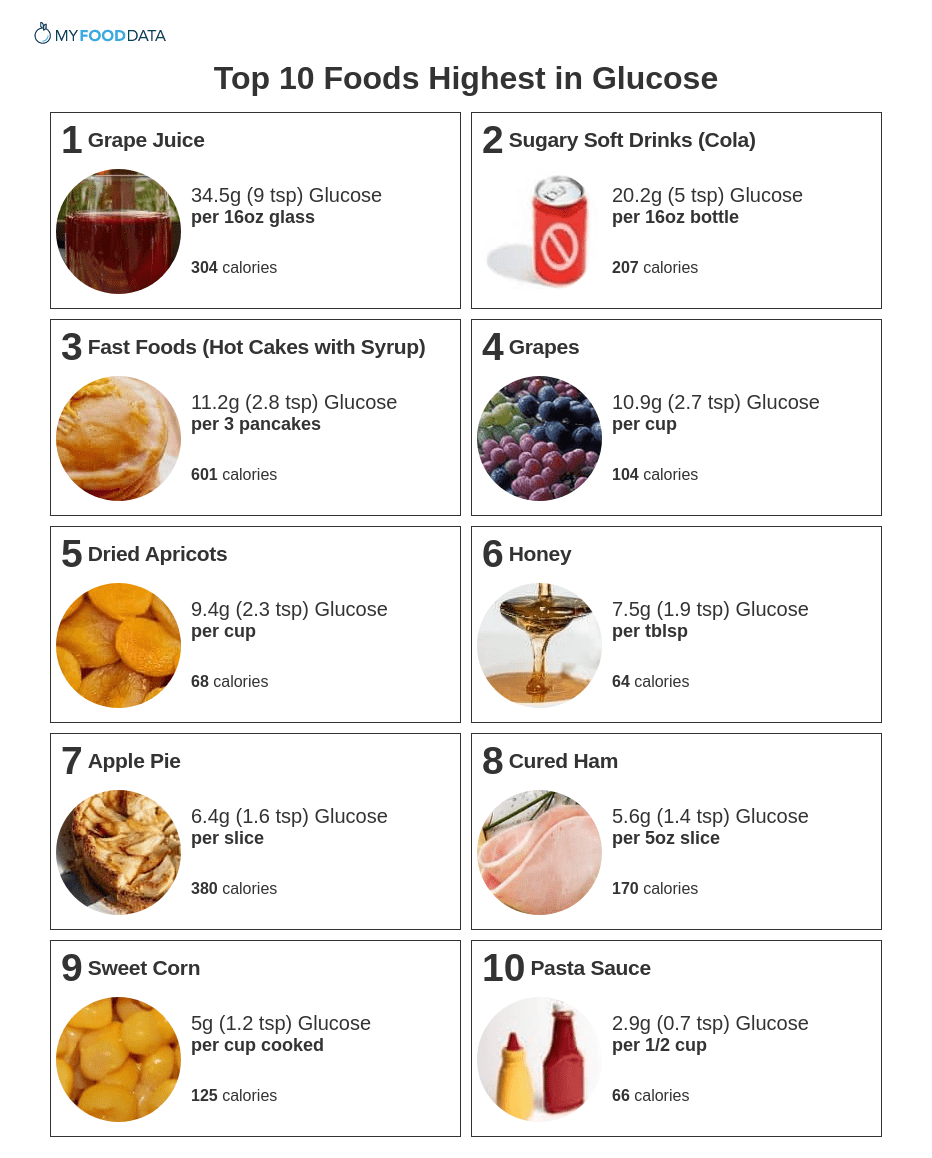 Printable list of high glucose foods.