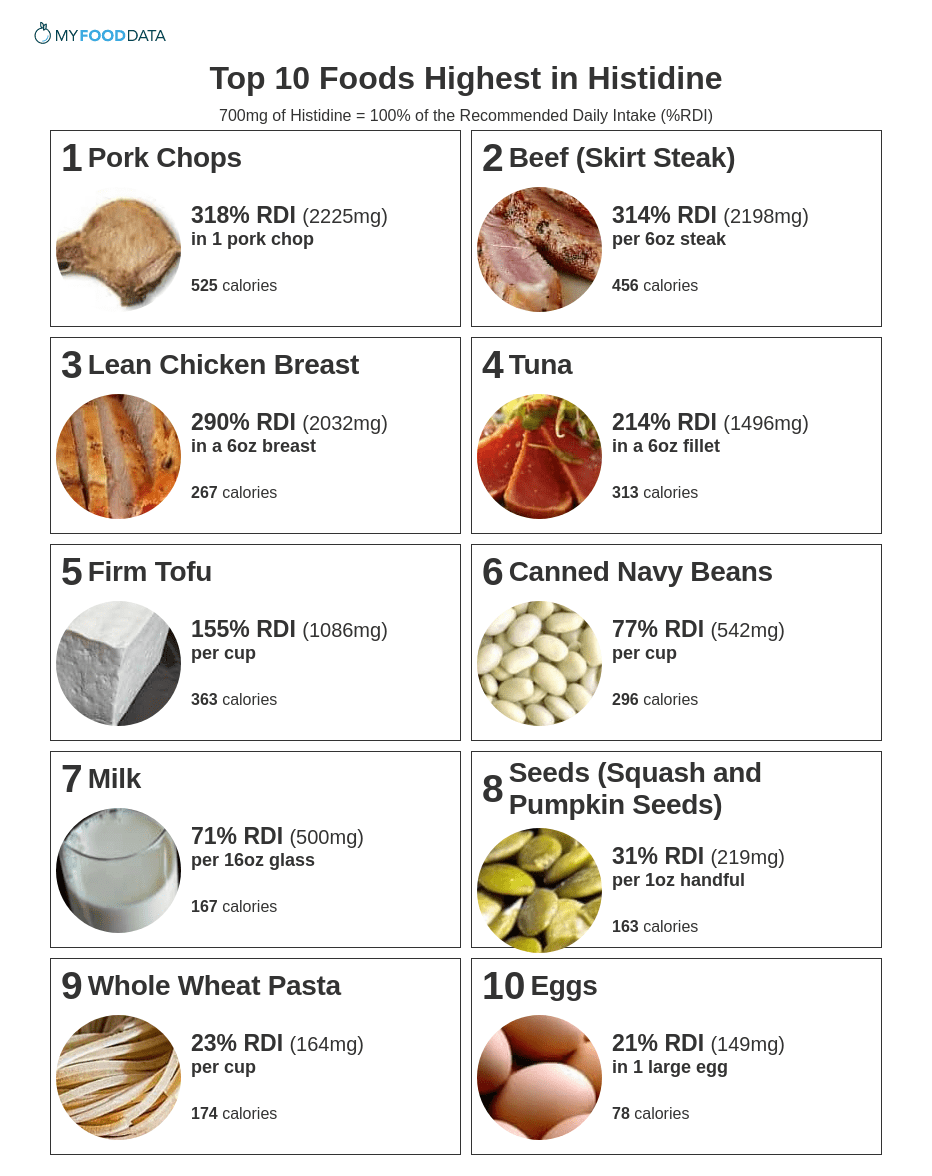Printable list of foods high in histidine.