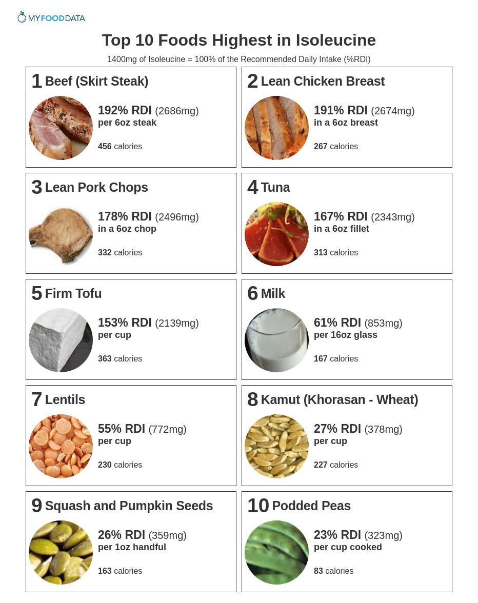 Printable list of foods high in Isoleucine