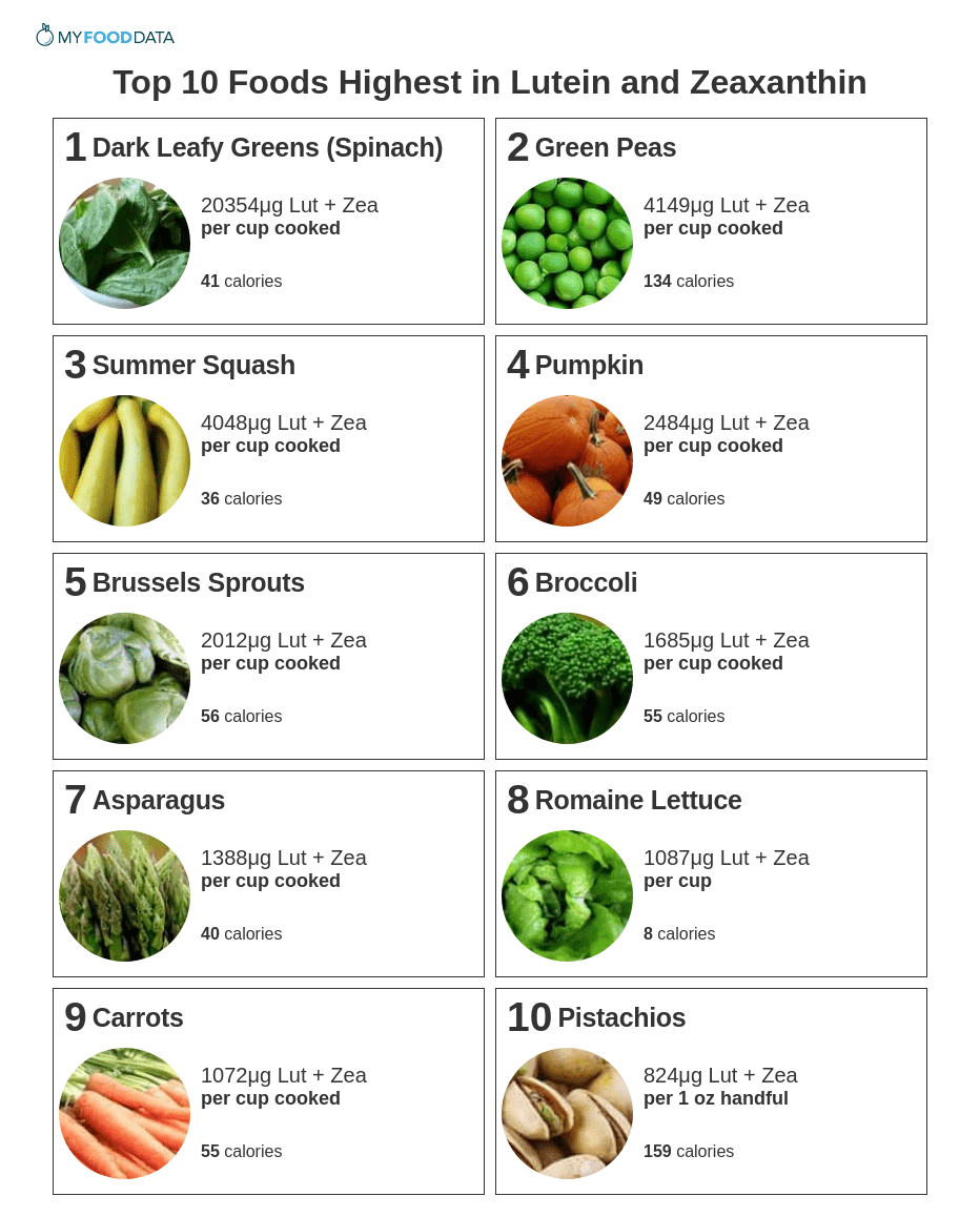 Printable list of foods high in lutein and zeaxanthin.