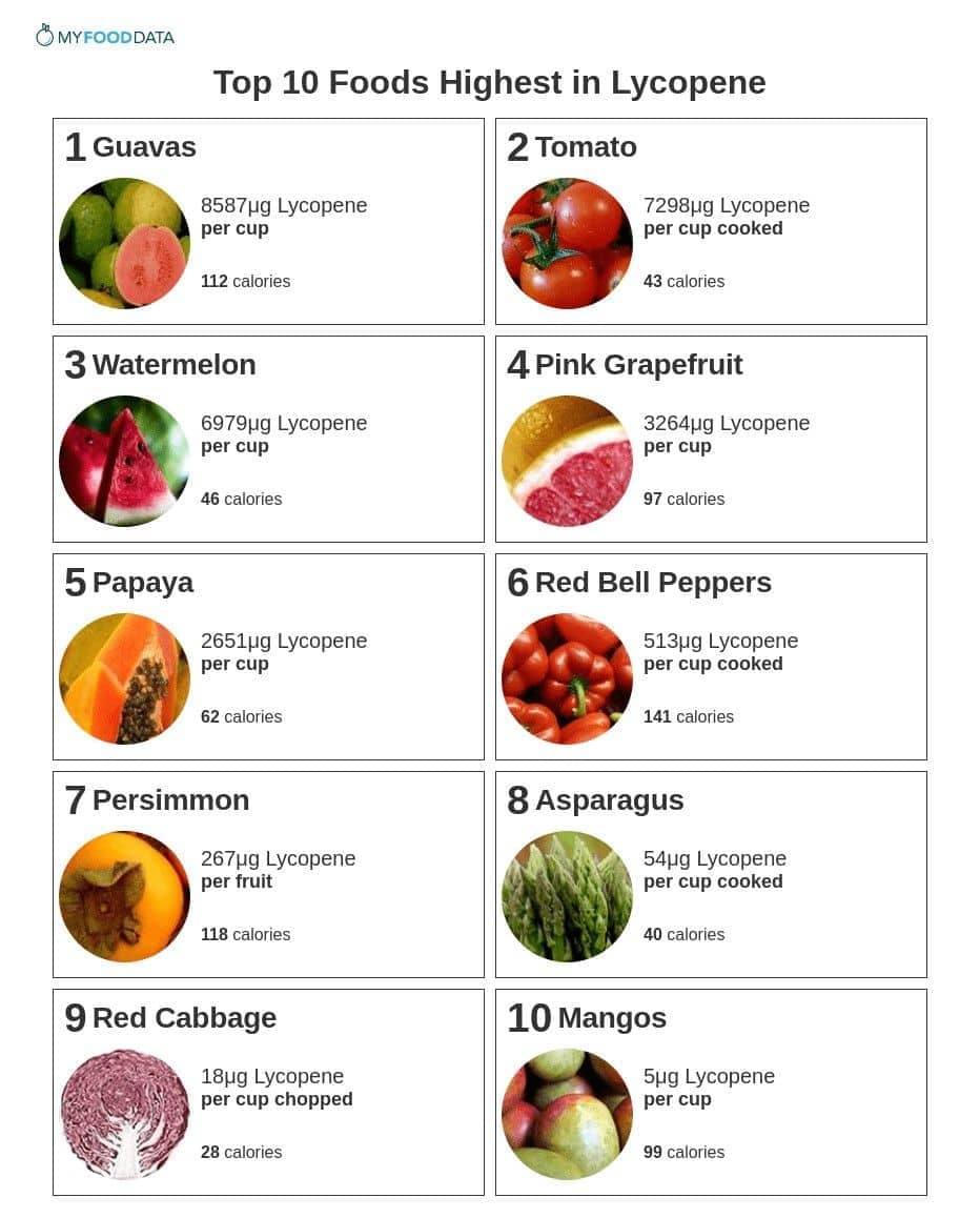 Foods high in lycopene include guavas, cooked tomatoes, watermelon, grapefruit, papaya, sweet red peppers, persimmon, asparagus, red cabbage, and mangos.
