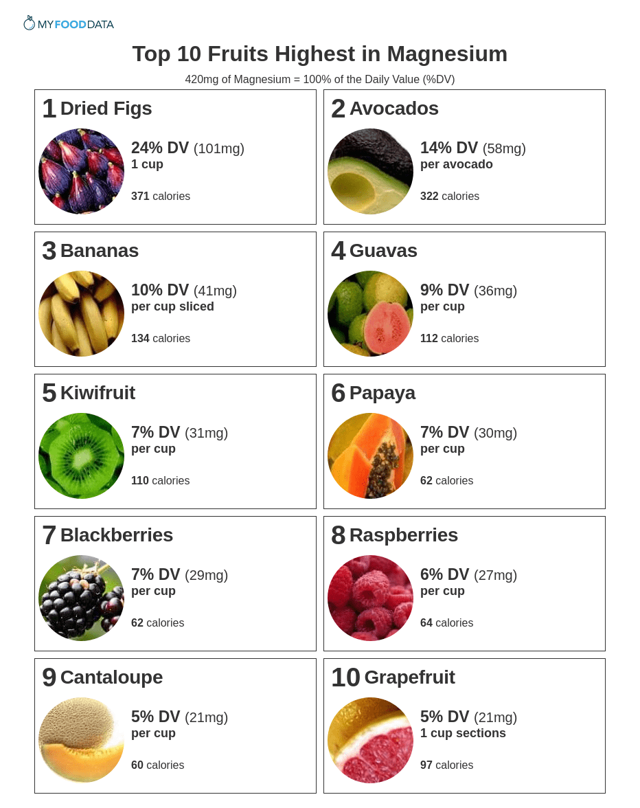 A printable one-page sheet of the top 10 fruits high in magnesium. Fruits high in magnesium include dried figs, avocados, guavas, bananas, kiwi fruit, papayas, blackberries, raspberries, cantaloupes, and grapefruit.