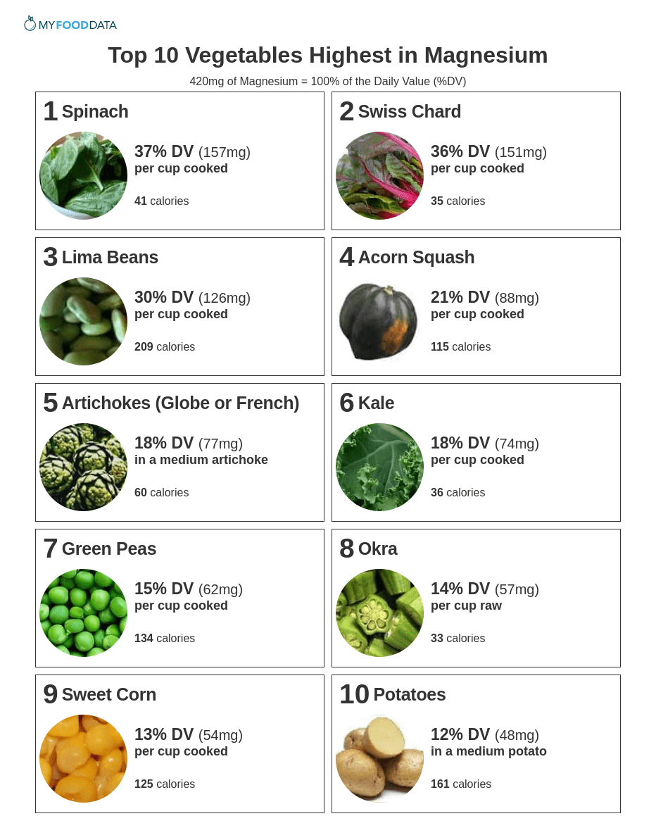A printable one-page sheet of the top 10 high magnesium vegetables. Vegetables high in magnesium include spinach, Swiss chard, lima beans, acorn squash, artichokes, kale, peas, okra, sweet corn, and potatoes.