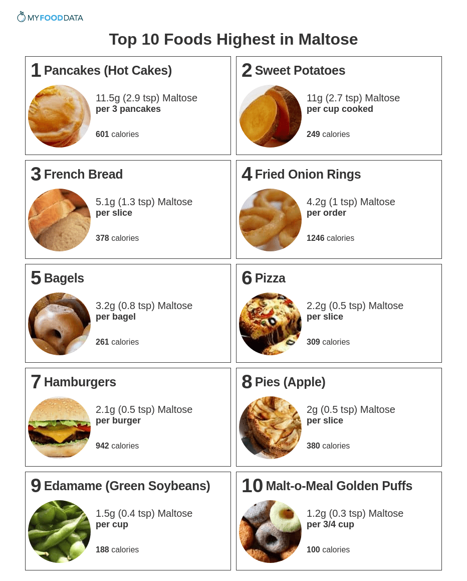 Top 10 Foods High in Maltose