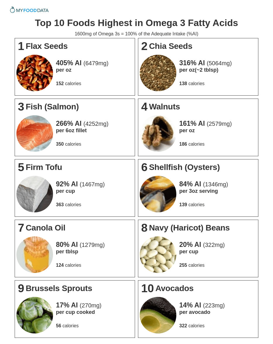 Printable sheet of foods high in omega 3 fatty acids.