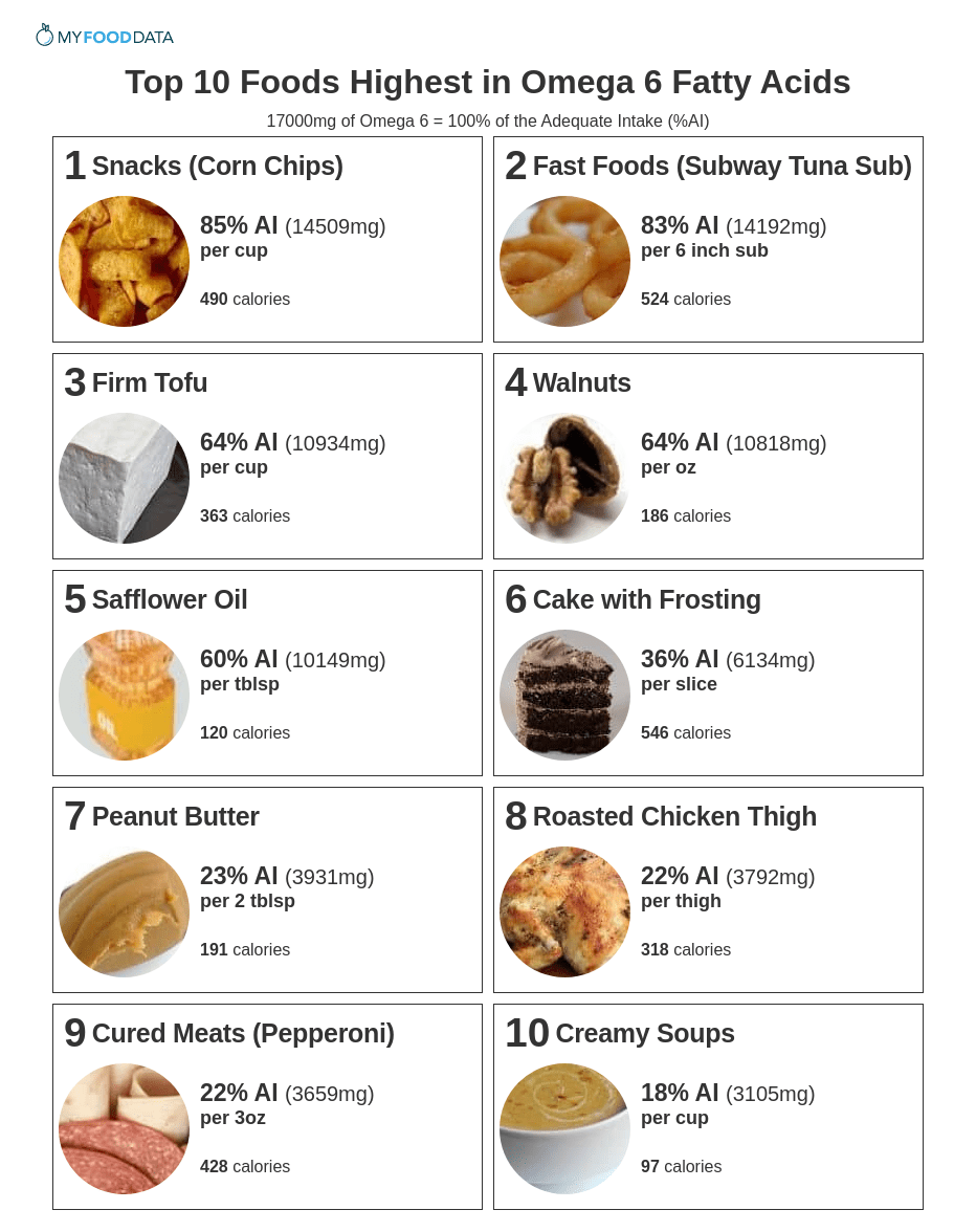 Printable list of foods high in omega 6 fats. Foods high in omega 6 fats include unhealthy foods like processed snacks, fast foods, cakes, fatty meats, and cured meats. Other Omega 6 foods are healthier including tofu, walnuts, and peanut butter.
