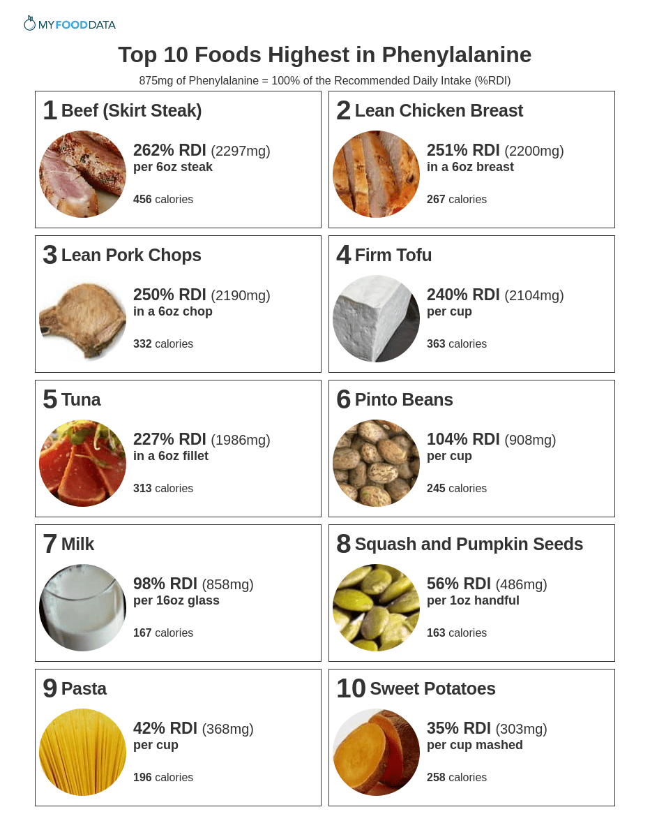 A printable list of foods high in phenylalanine.