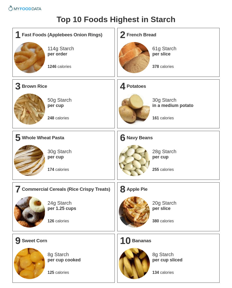 A printable list of foods high in starch.
