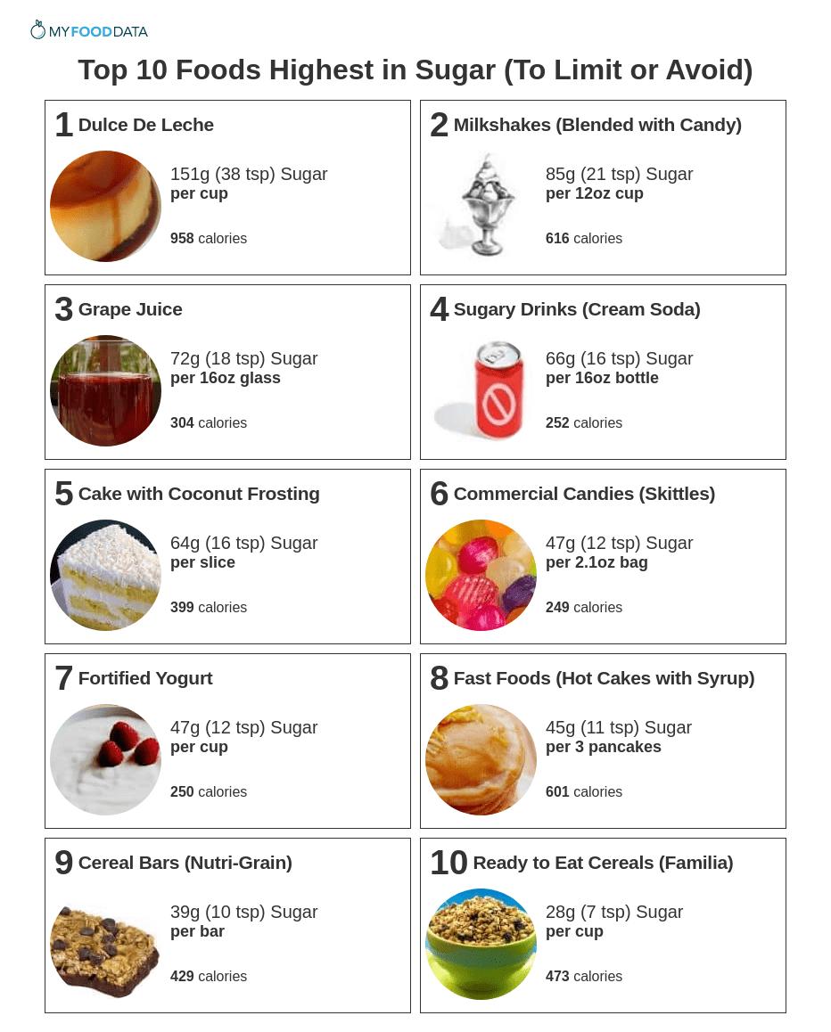 Printable list of foods high in sugar.