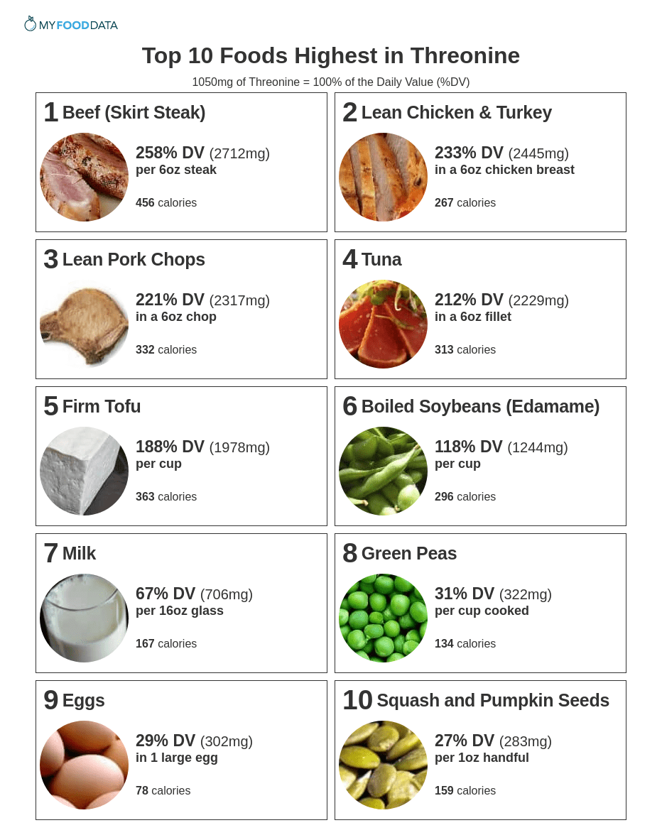 List of foods high in threonine in a one page printable list.