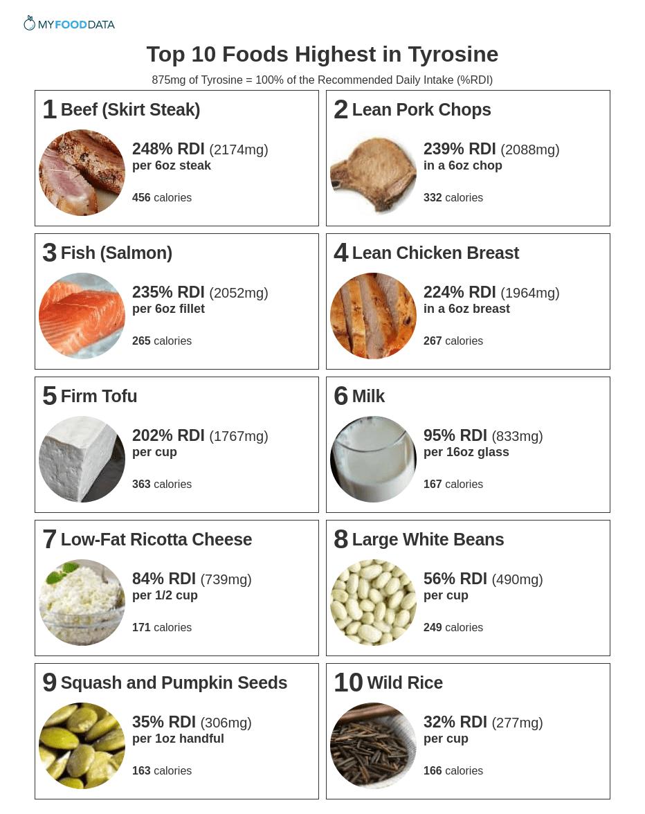 Printable list of foods high in tyrosine.