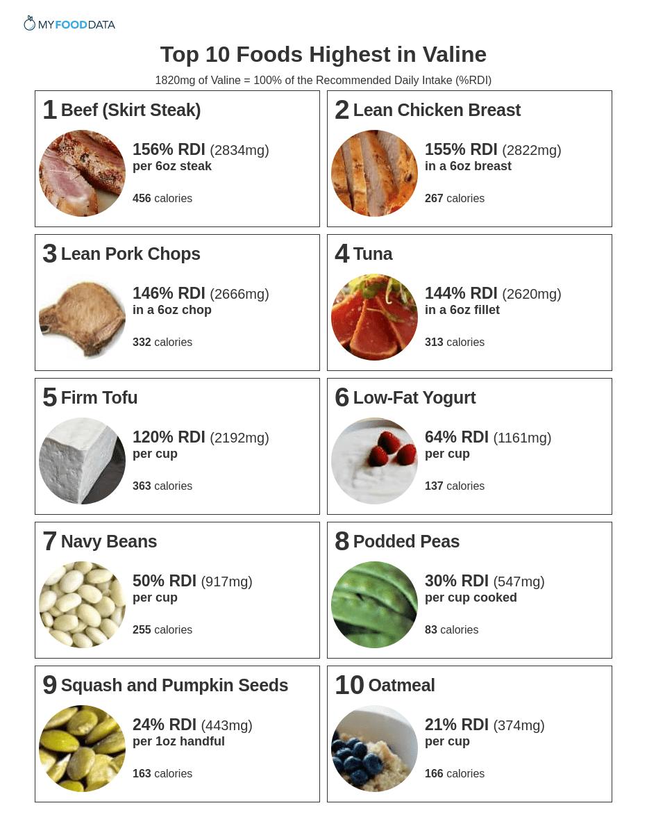 Printable list of foods high in valine.