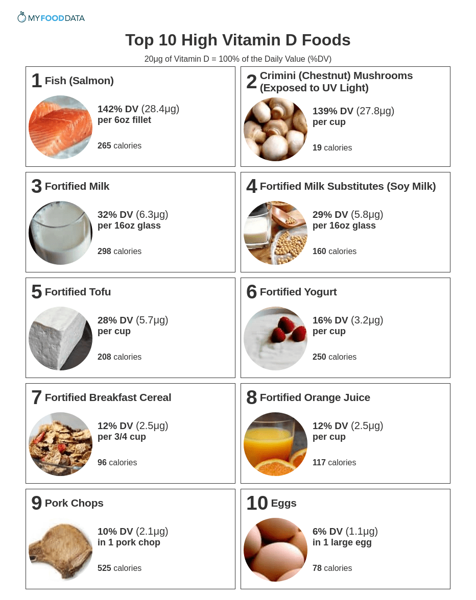 A printable sheet of the top 10 foods highest in vitamin D.