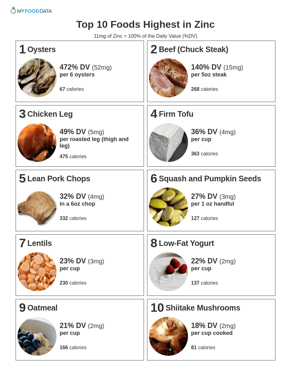 A printable list of the top 10 foods highest in zinc.