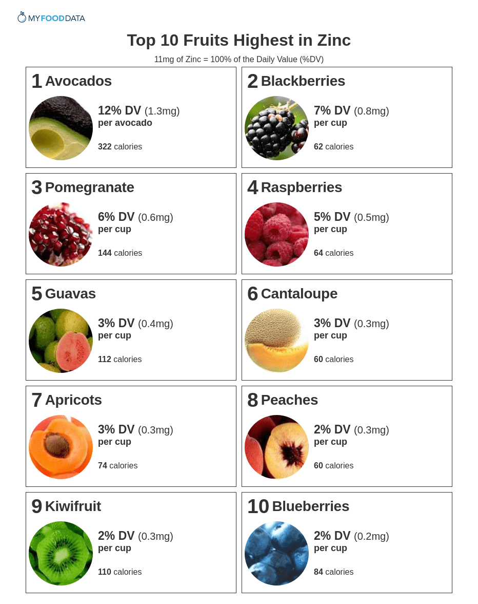 Printable list of fruits high in zinc.