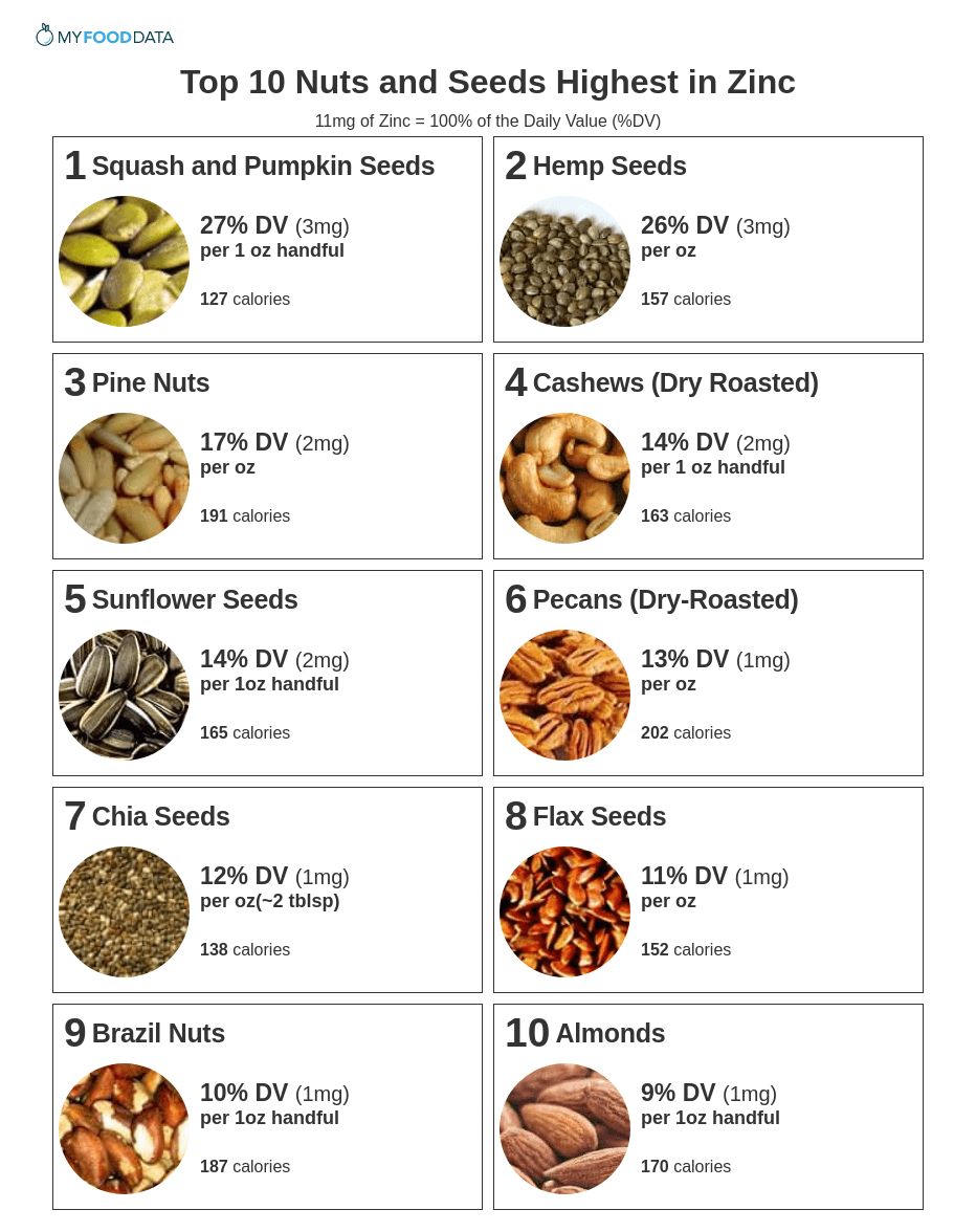 Printable list of nuts and seeds high in zinc.