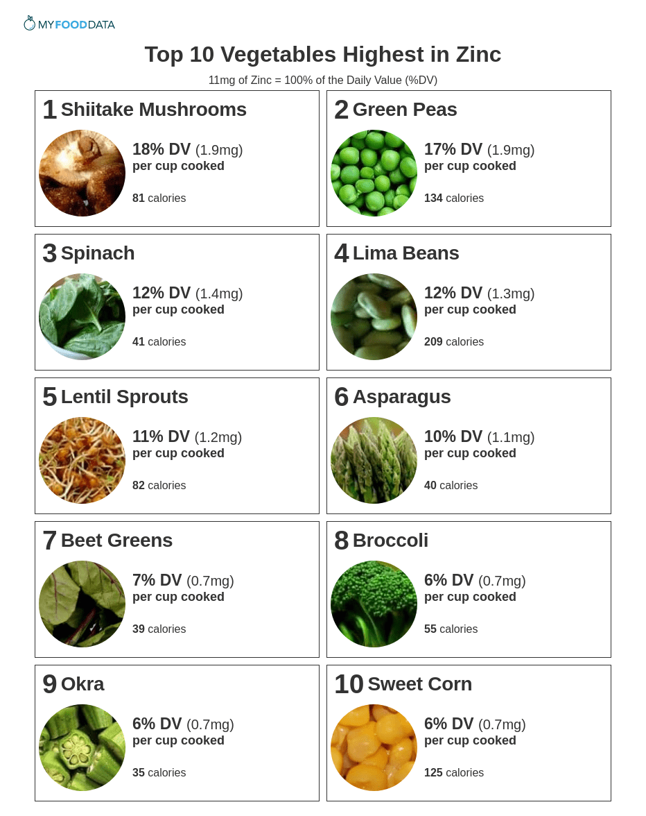 Printable list of vegetables high in zinc.