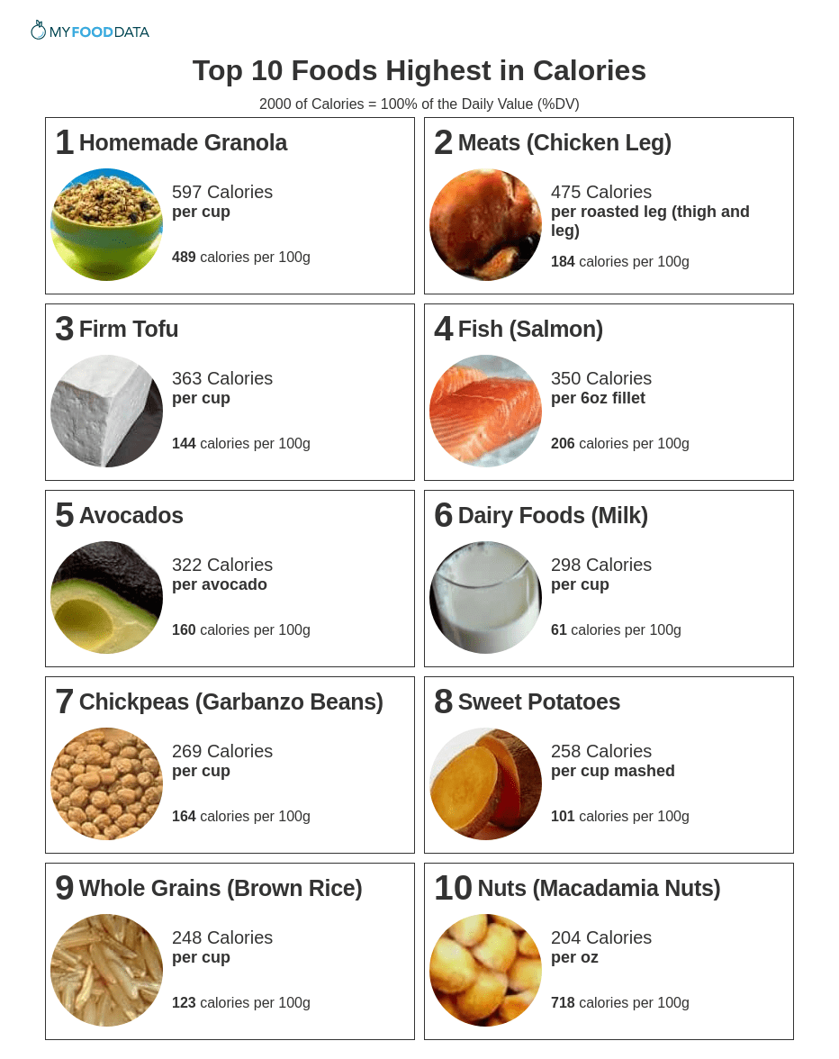 A printable list of high-calorie foods for weight gain.