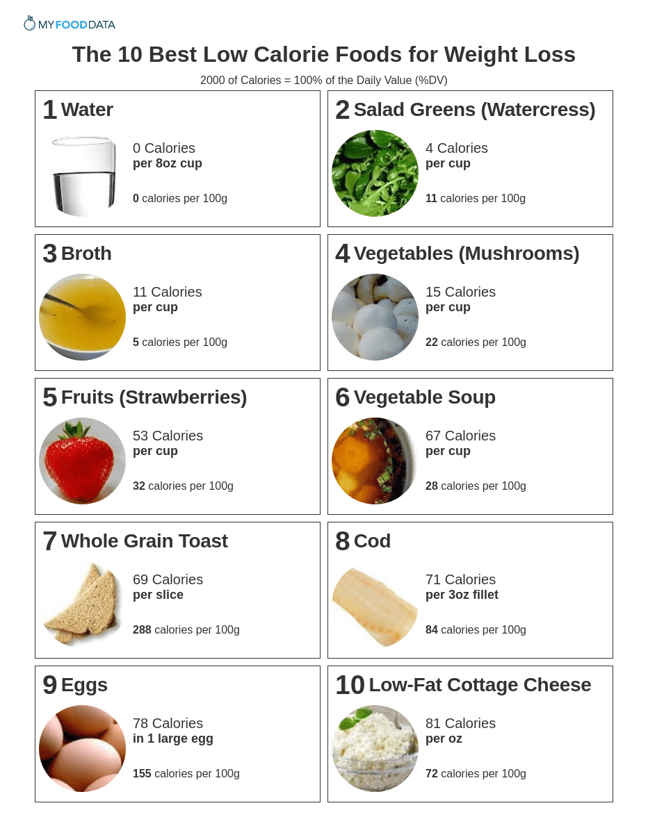 A printable list of low-calorie foods including water, tea, salad greens, broth, mushrooms, strawberries, vegetable soup, whole grain toast, cod, eggs, and low-fat cottage cheese.
